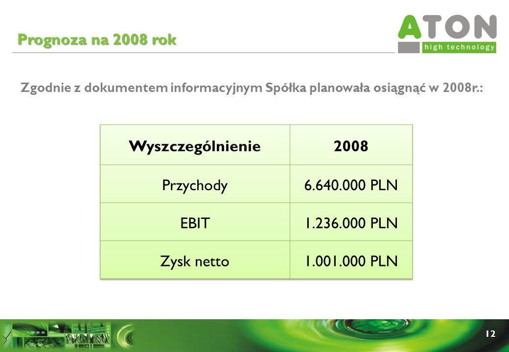 Prognoza na 2008 rok Wyszczególnienie 2008 Przychody 6.640.000 PLN