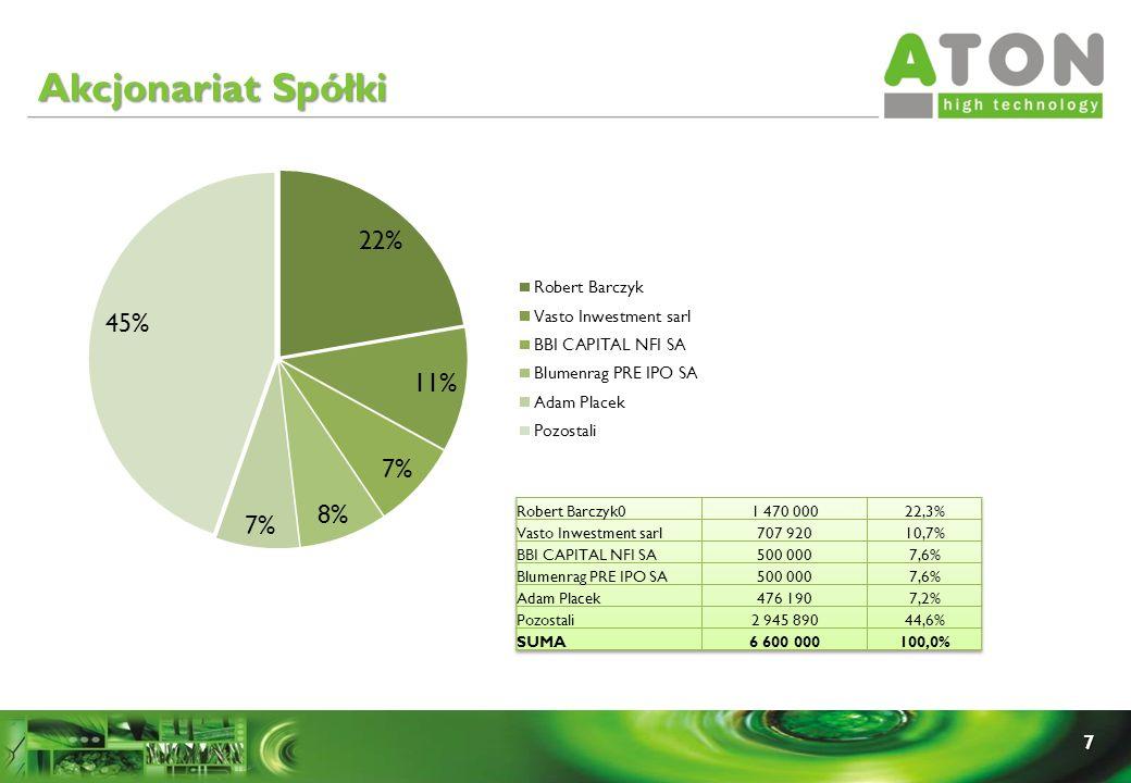 Akcjonariat Spółki Robert Barczyk0 1 470 000 22,3%