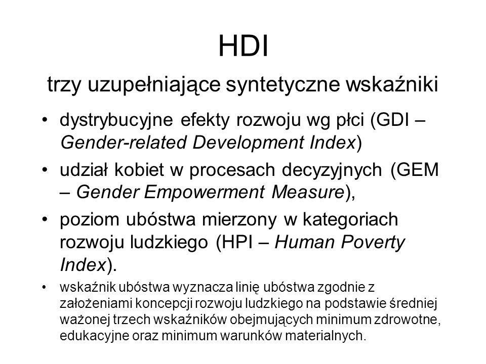 HDI trzy uzupełniające syntetyczne wskaźniki