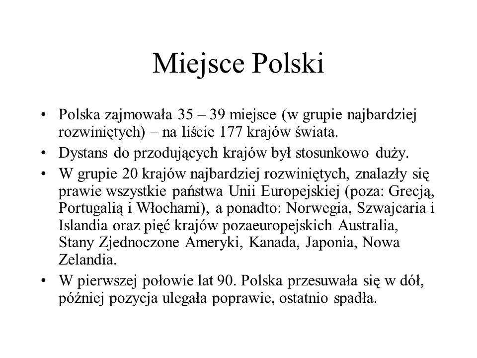 Miejsce Polski Polska zajmowała 35 – 39 miejsce (w grupie najbardziej rozwiniętych) – na liście 177 krajów świata.