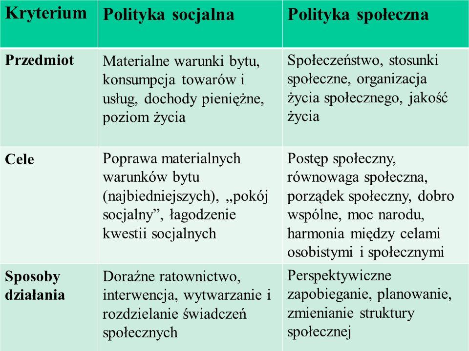 Kryterium Polityka socjalna Polityka społeczna Przedmiot