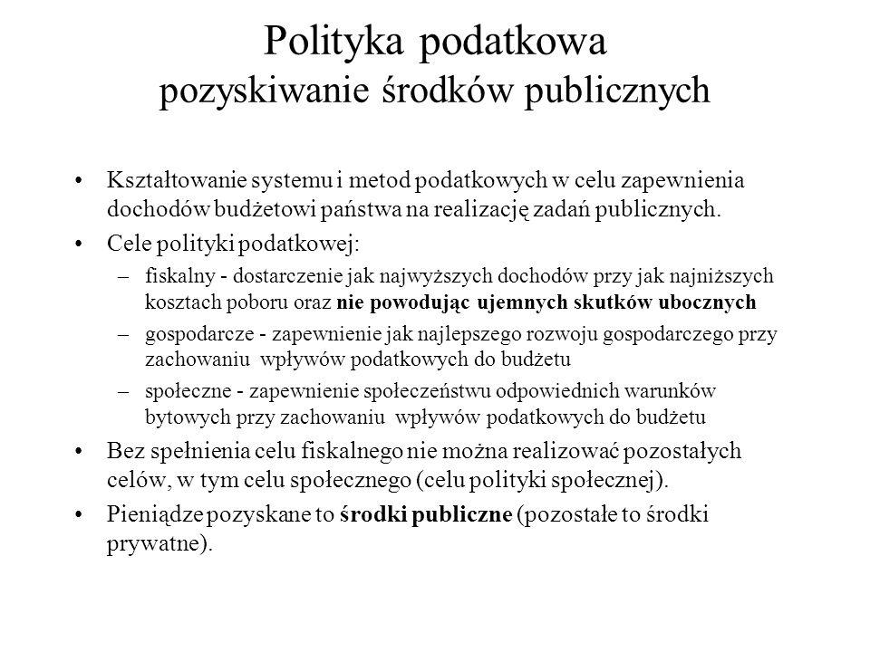 Polityka podatkowa pozyskiwanie środków publicznych