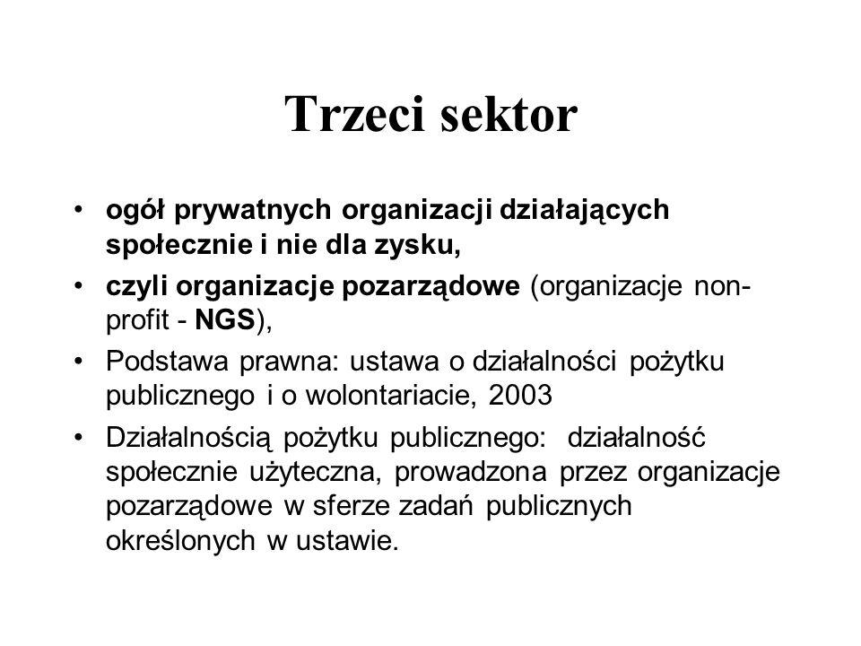 Trzeci sektor ogół prywatnych organizacji działających społecznie i nie dla zysku, czyli organizacje pozarządowe (organizacje non-profit - NGS),