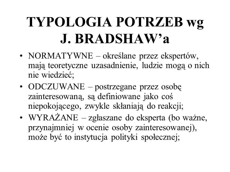 TYPOLOGIA POTRZEB wg J. BRADSHAW'a