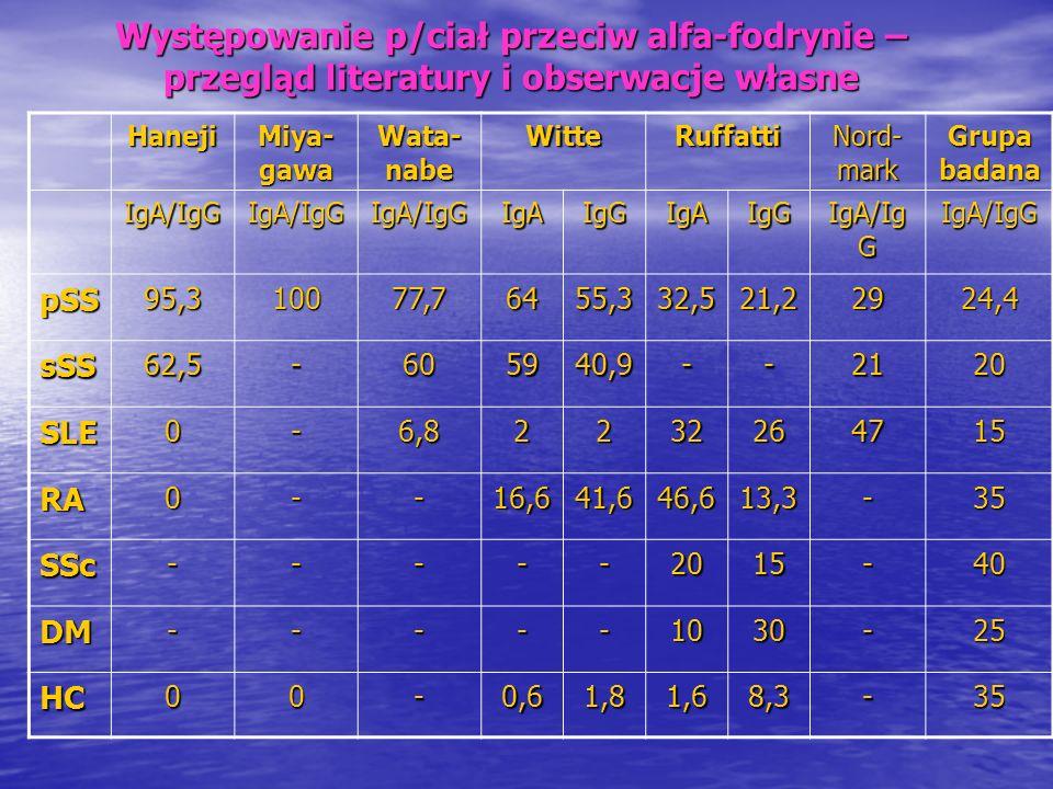 Występowanie p/ciał przeciw alfa-fodrynie – przegląd literatury i obserwacje własne