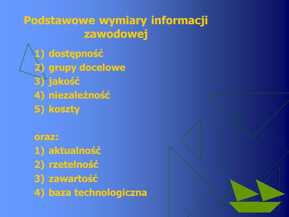 Podstawowe wymiary informacji zawodowej