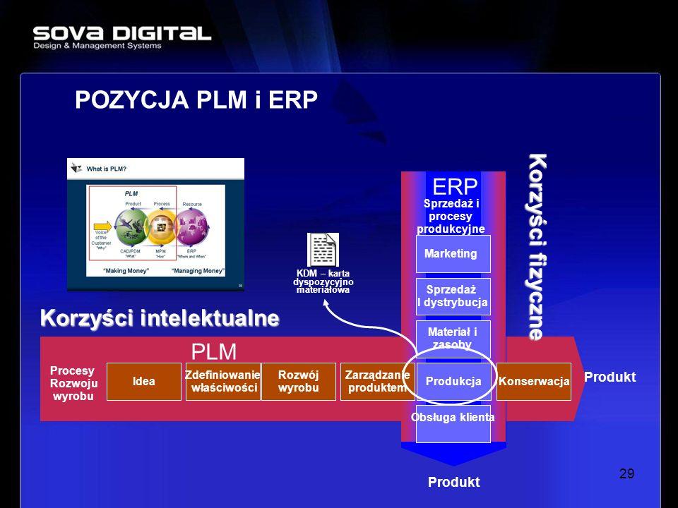 Sprzedaż i procesy produkcyjne KDM – karta dyspozycyjno materiałowa