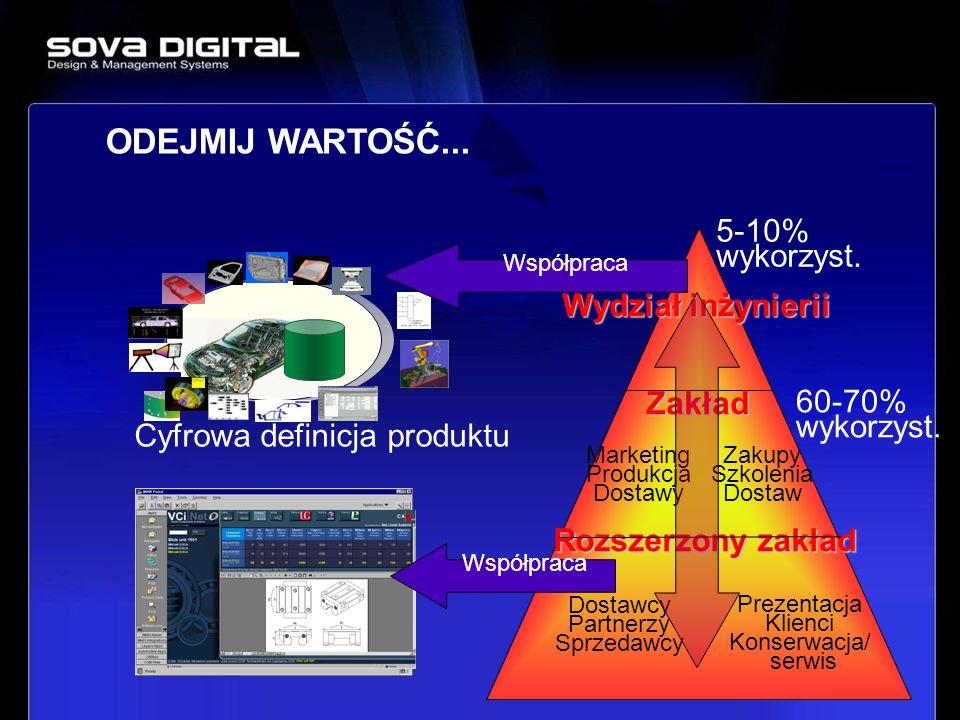Cyfrowa definicja produktu