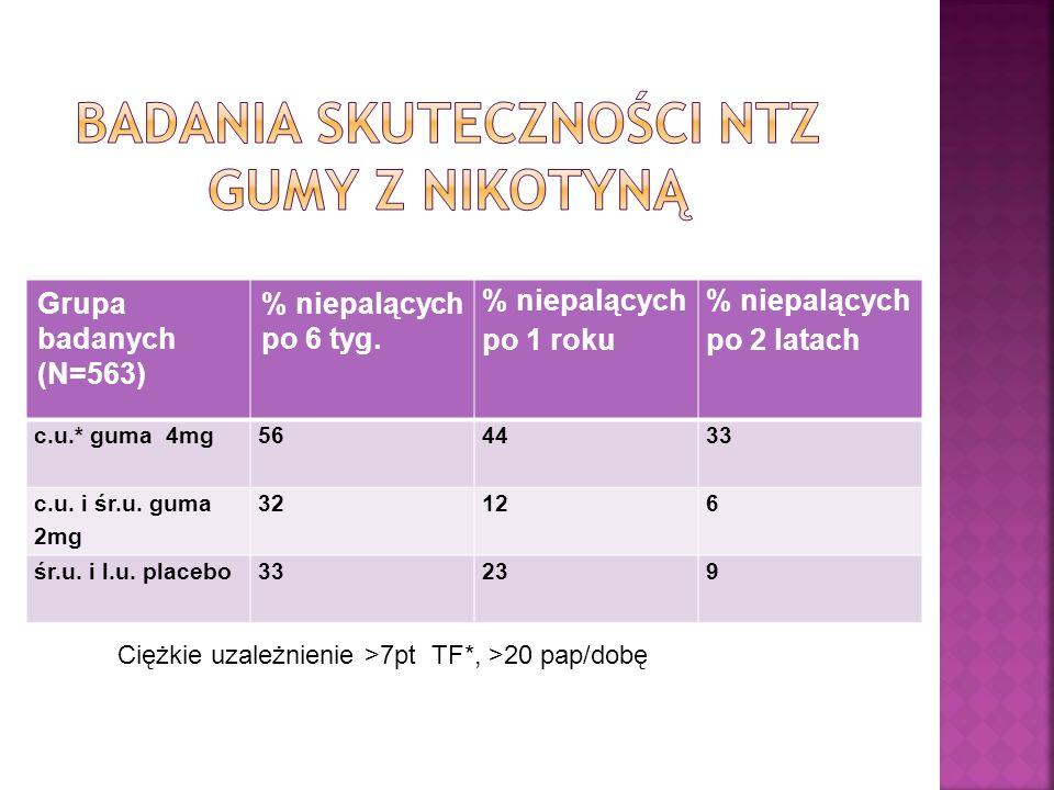 Badania skuteczności NTZ gumy z nikotyną