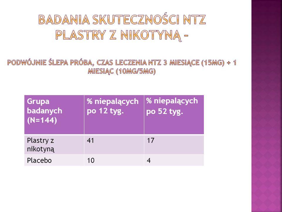 Badania skuteczności NTZ plastry z nikotyną – podwójnie ślepa próba, czas leczenia NTZ 3 miesiące (15mg) + 1 miesiąc (10mg/5mg)