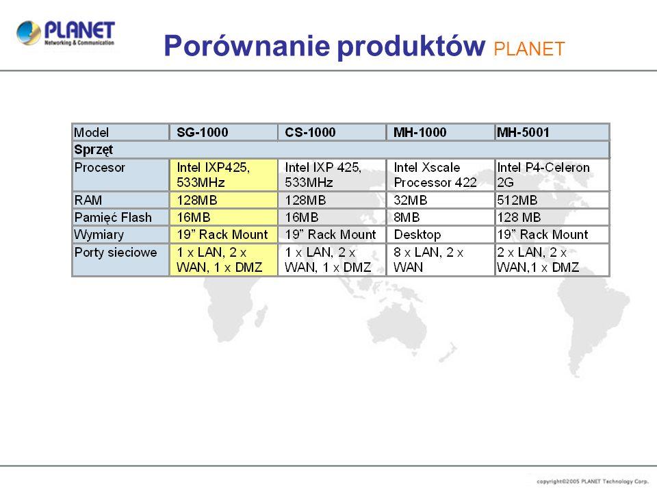 Porównanie produktów PLANET