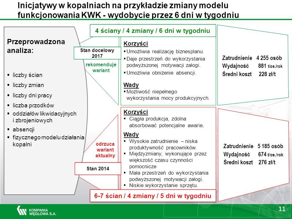 Inicjatywy w kopalniach na przykładzie zmiany modelu funkcjonowania KWK - wydobycie przez 6 dni w tygodniu