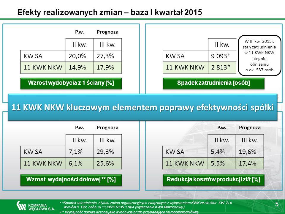 Efekty realizowanych zmian – baza I kwartał 2015