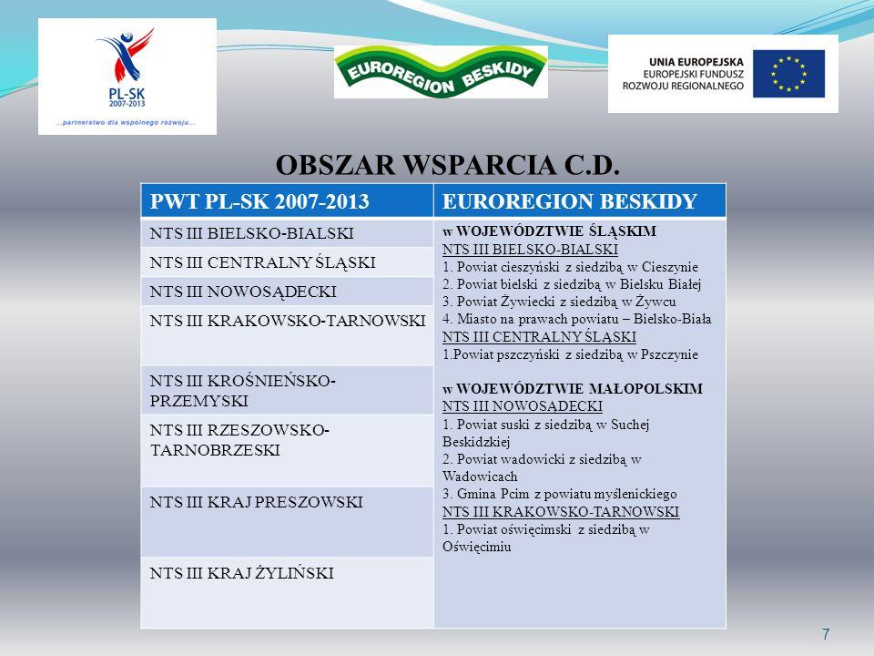 OBSZAR WSPARCIA C.D. PWT PL-SK 2007-2013 EUROREGION BESKIDY