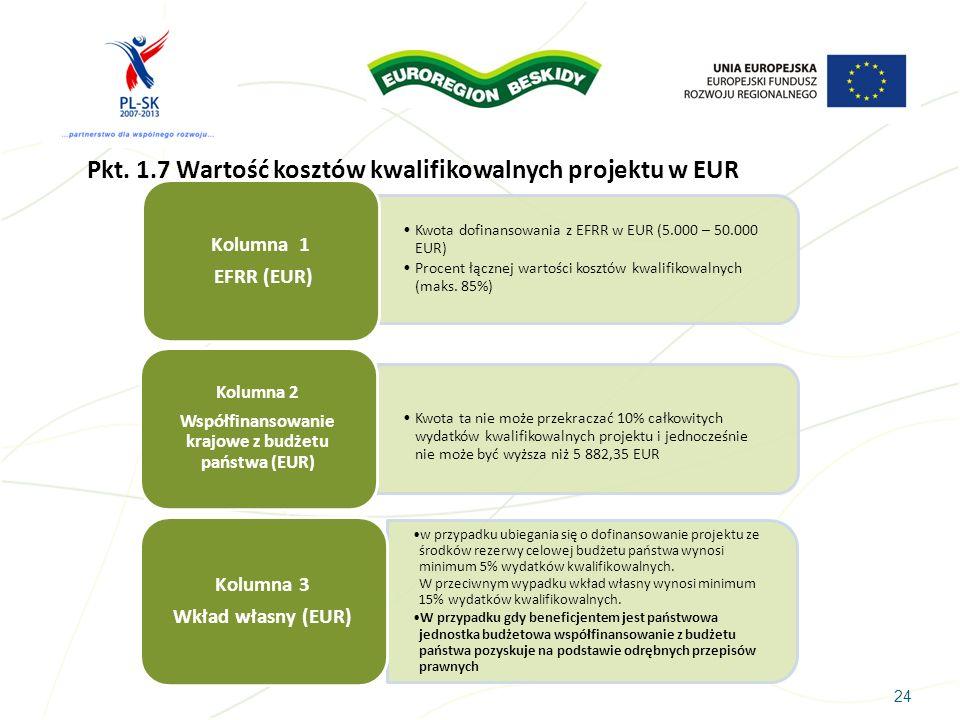 Współfinansowanie krajowe z budżetu państwa (EUR)
