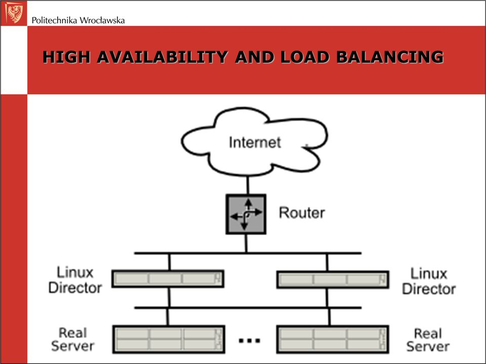 HIGH AVAILABILITY AND LOAD BALANCING