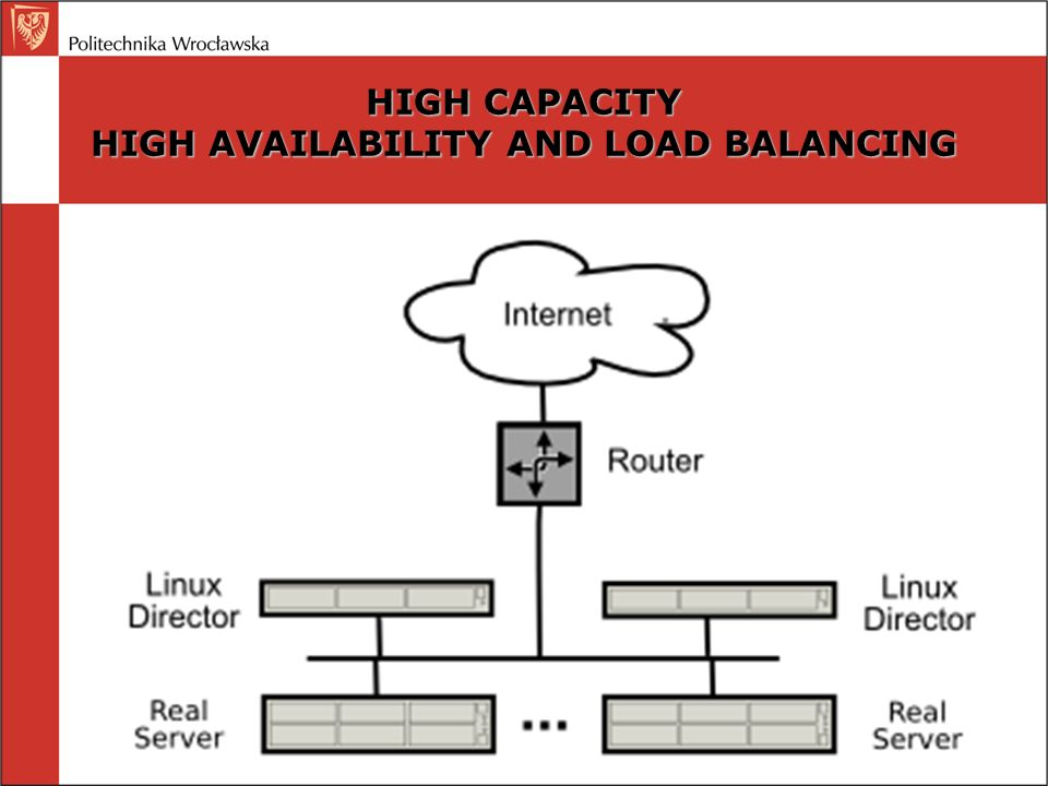 HIGH CAPACITY HIGH AVAILABILITY AND LOAD BALANCING