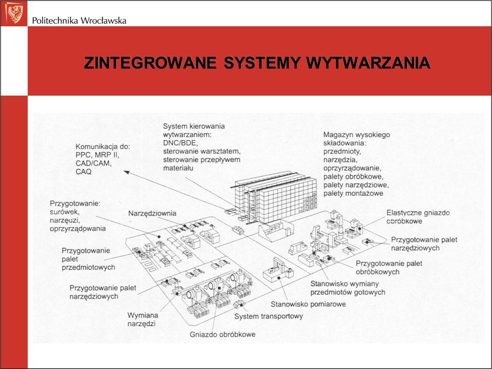 ZINTEGROWANE SYSTEMY WYTWARZANIA