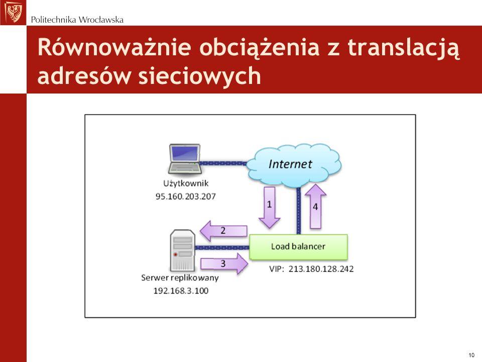 Równoważnie obciążenia z translacją adresów sieciowych