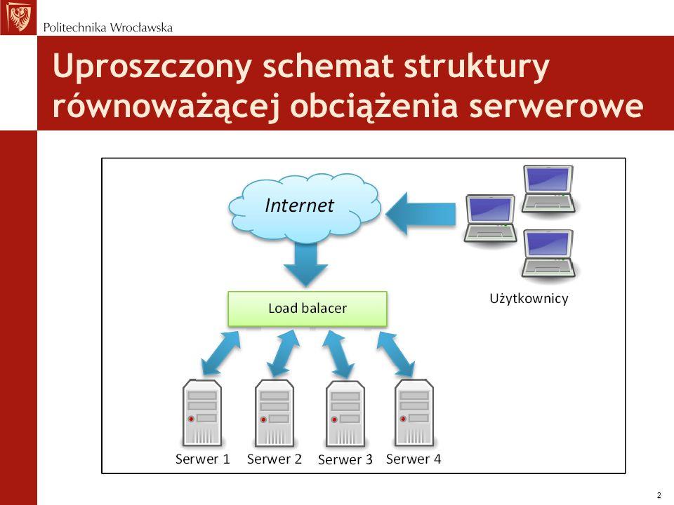 Uproszczony schemat struktury równoważącej obciążenia serwerowe