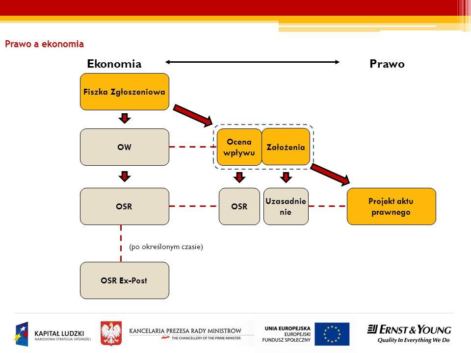 Ekonomia Prawo Prawo a ekonomia Fiszka Zgłoszeniowa OW Ocena wpływu