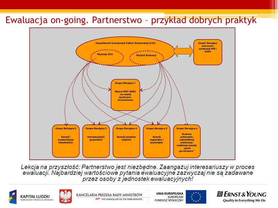 Ewaluacja on-going. Partnerstwo – przykład dobrych praktyk