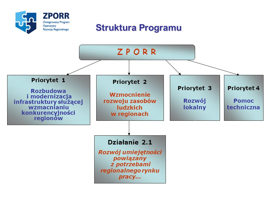 Struktura Programu Z P O R R Działanie 2.1 Priorytet 1 Rozbudowa