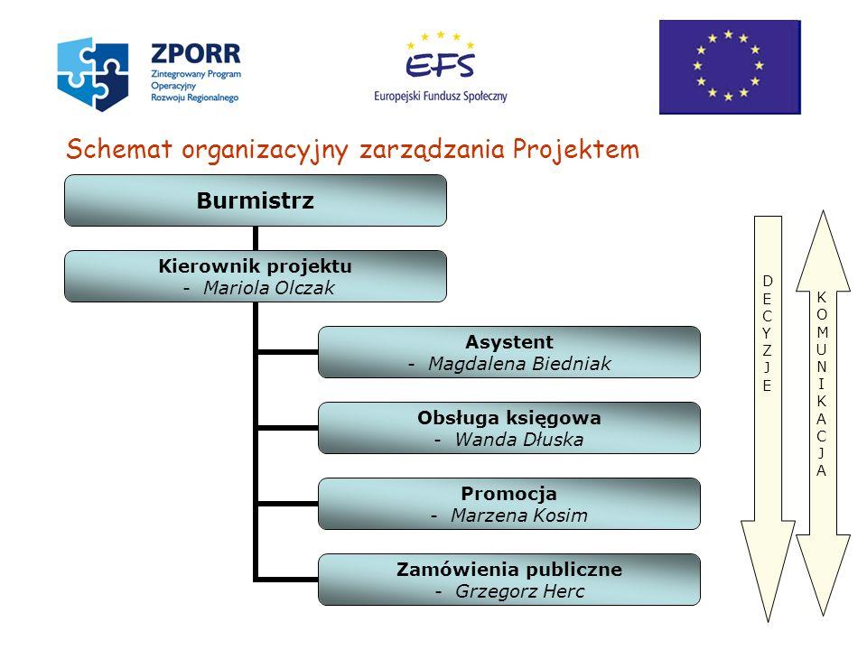 Schemat organizacyjny zarządzania Projektem