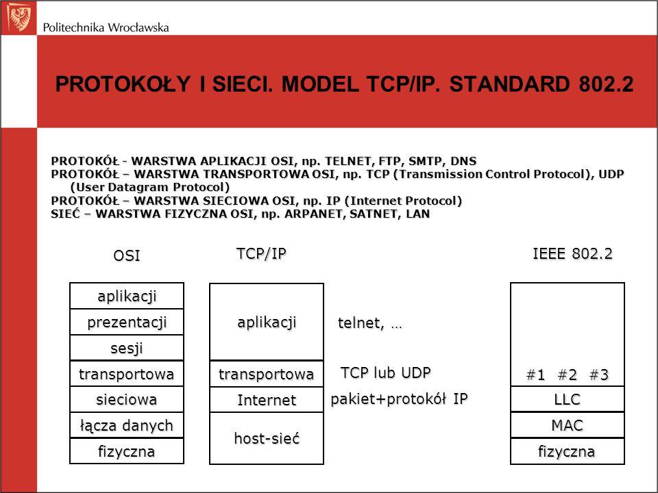 PROTOKOŁY I SIECI. MODEL TCP/IP. STANDARD 802.2