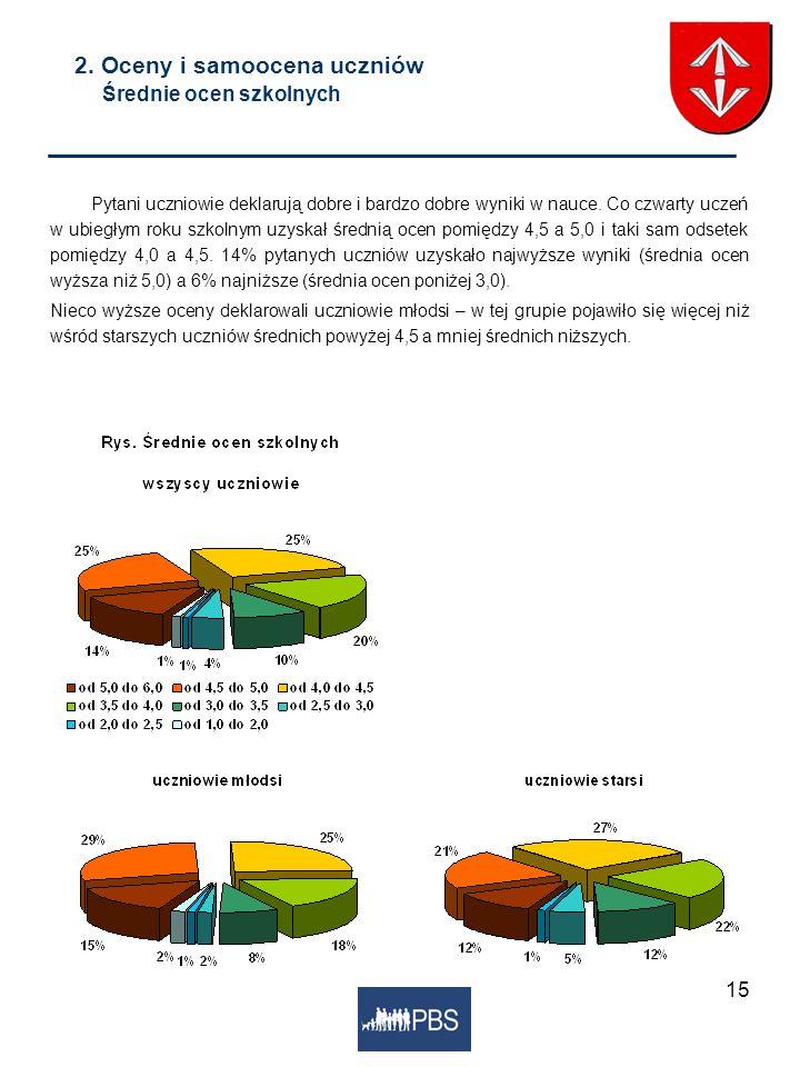 2. Oceny i samoocena uczniów Średnie ocen szkolnych