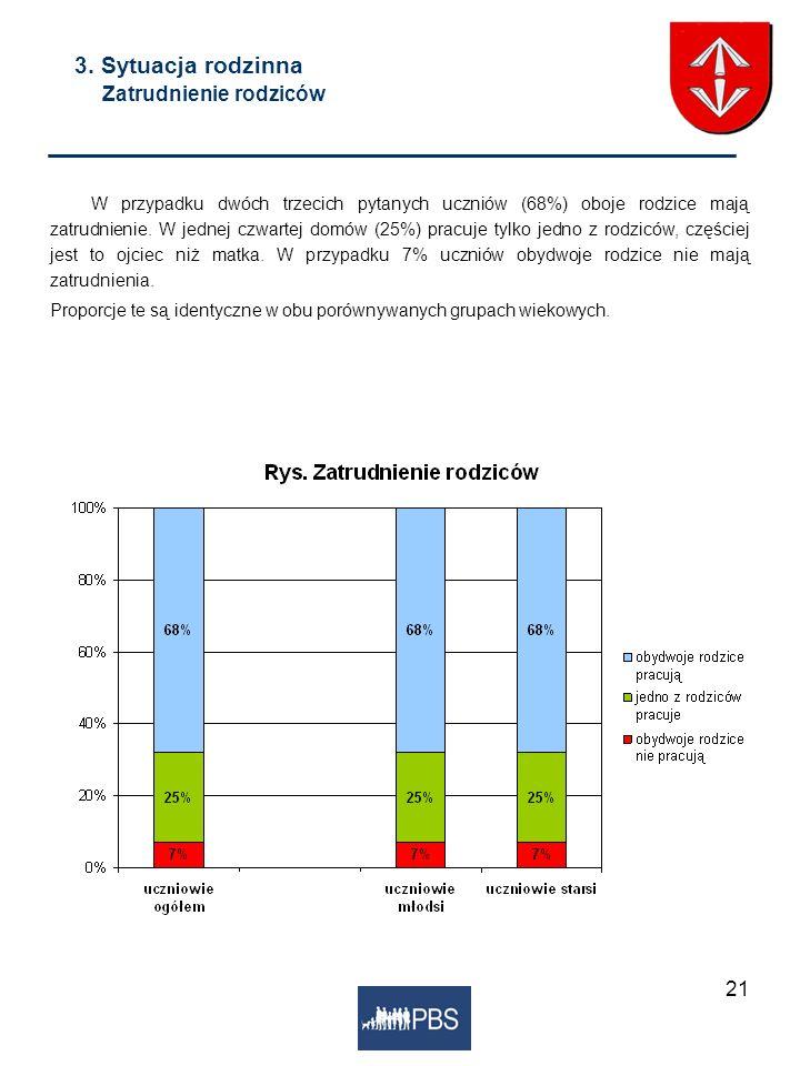3. Sytuacja rodzinna Zatrudnienie rodziców