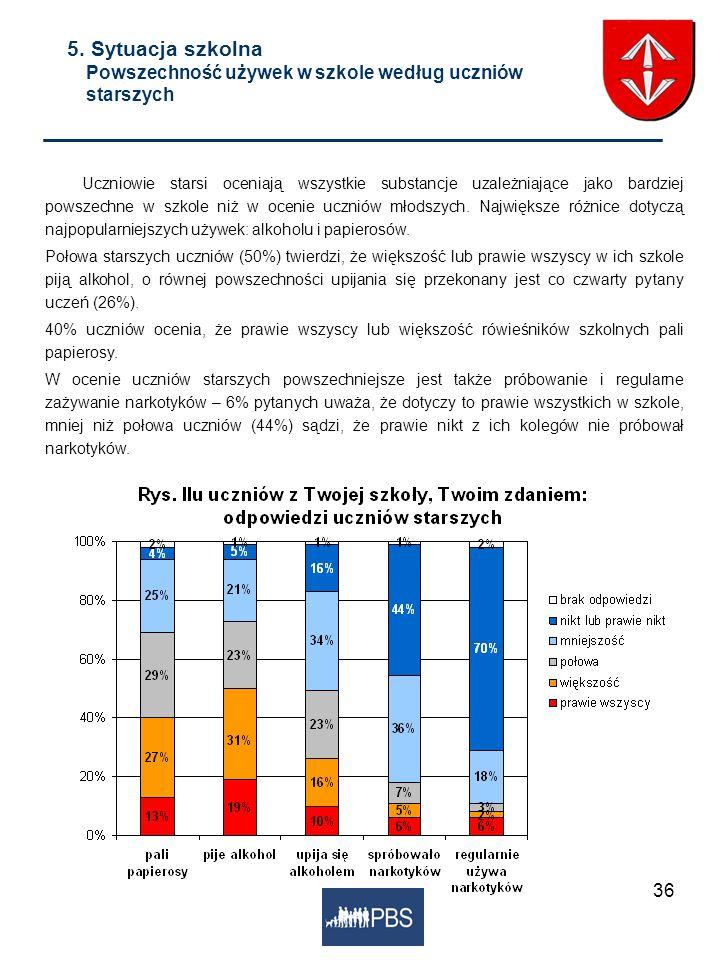 5. Sytuacja szkolna Powszechność używek w szkole według uczniów starszych