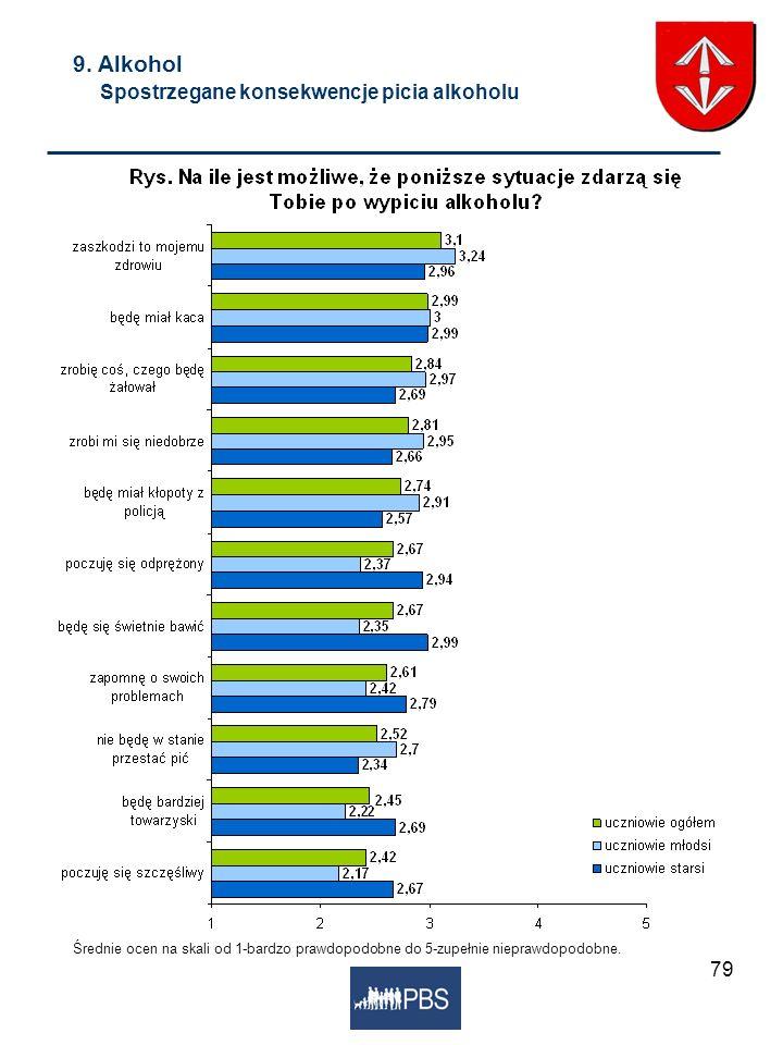 9. Alkohol Spostrzegane konsekwencje picia alkoholu
