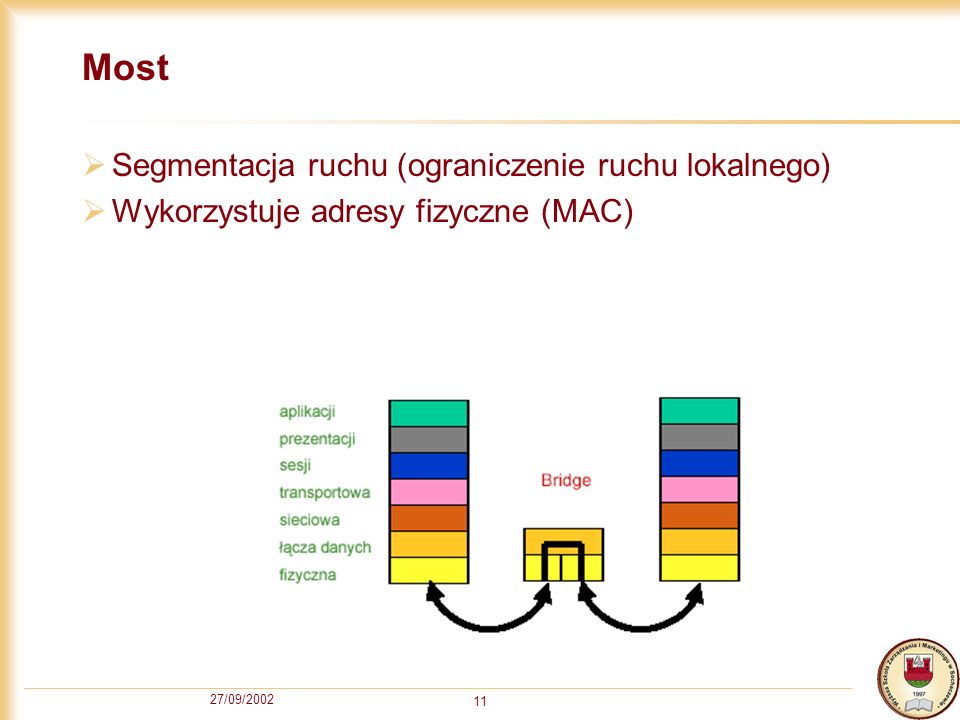 Most Segmentacja ruchu (ograniczenie ruchu lokalnego)