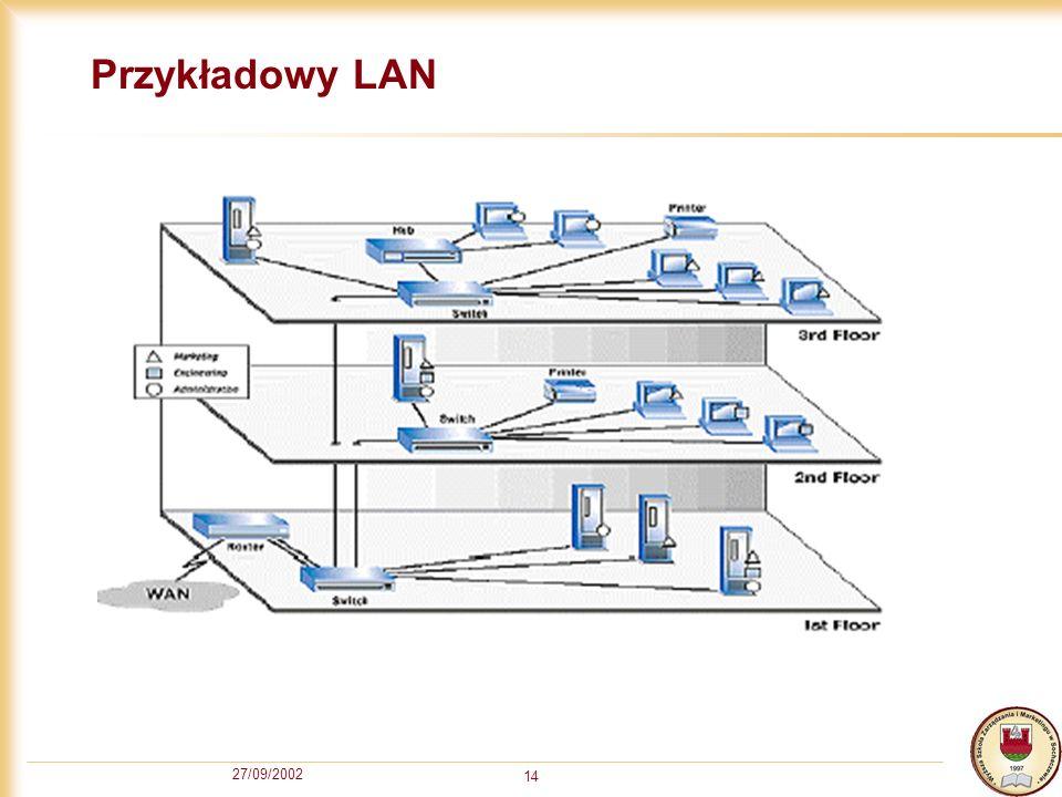 Przykładowy LAN 27/09/2002