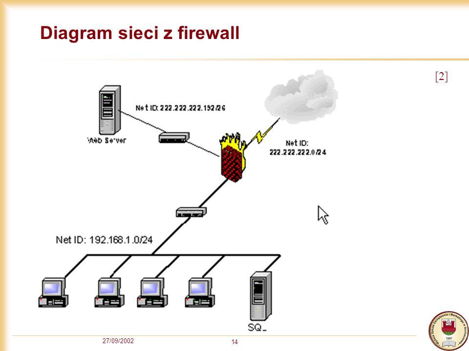 Diagram sieci z firewall