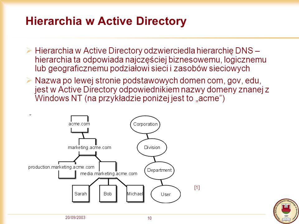 Hierarchia w Active Directory