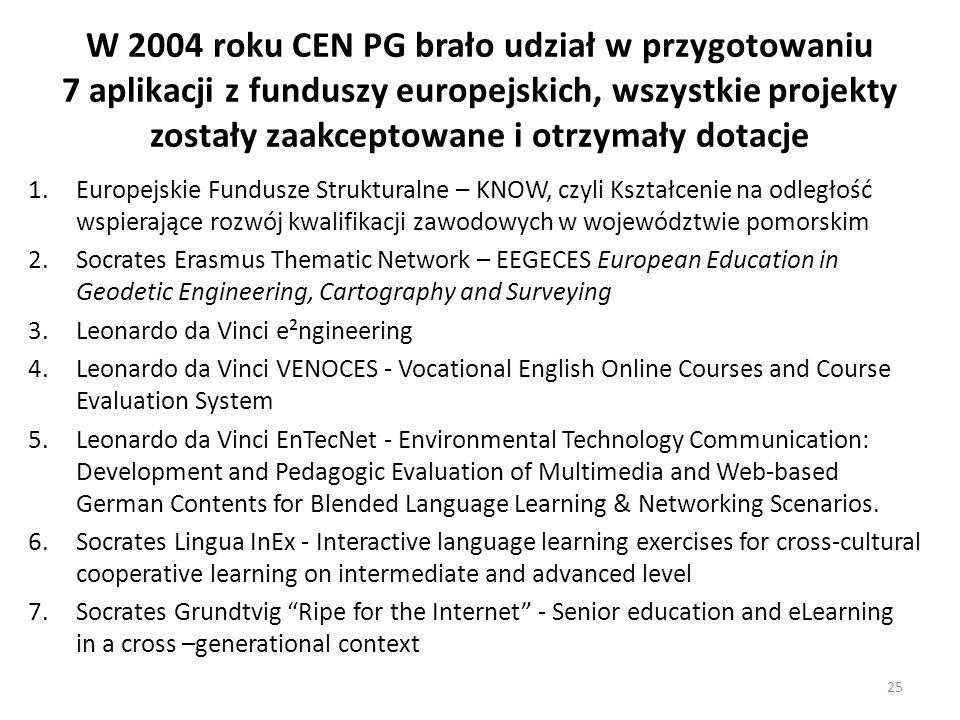 W 2004 roku CEN PG brało udział w przygotowaniu 7 aplikacji z funduszy europejskich, wszystkie projekty zostały zaakceptowane i otrzymały dotacje
