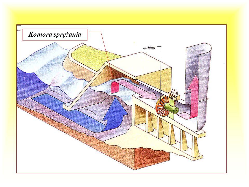 elektrownia falowa - schemat