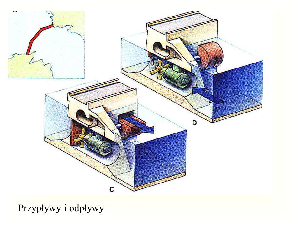 Przypływy i odpływy