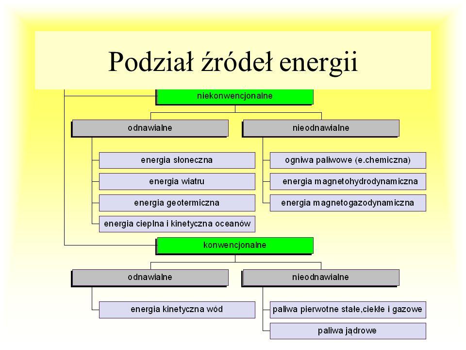 Podział źródeł energii