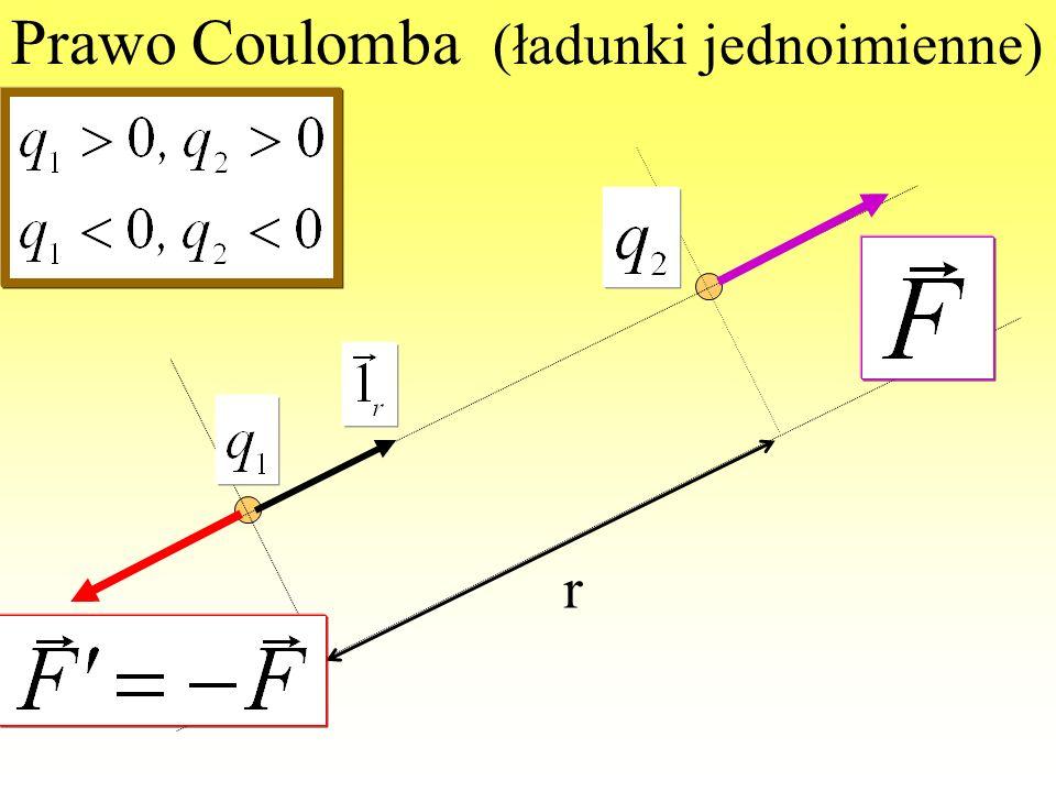 Prawo Coulomba (ładunki jednoimienne)