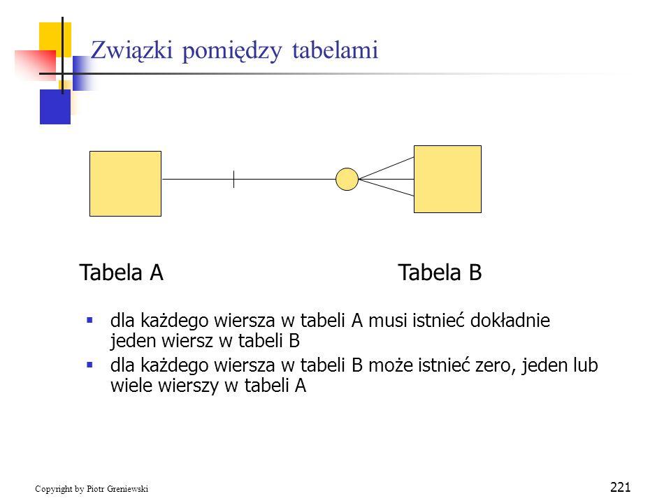 Związki pomiędzy tabelami