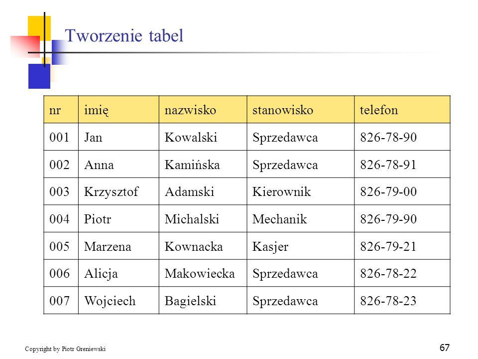 Tworzenie tabel nr imię nazwisko stanowisko telefon 001 Jan Kowalski