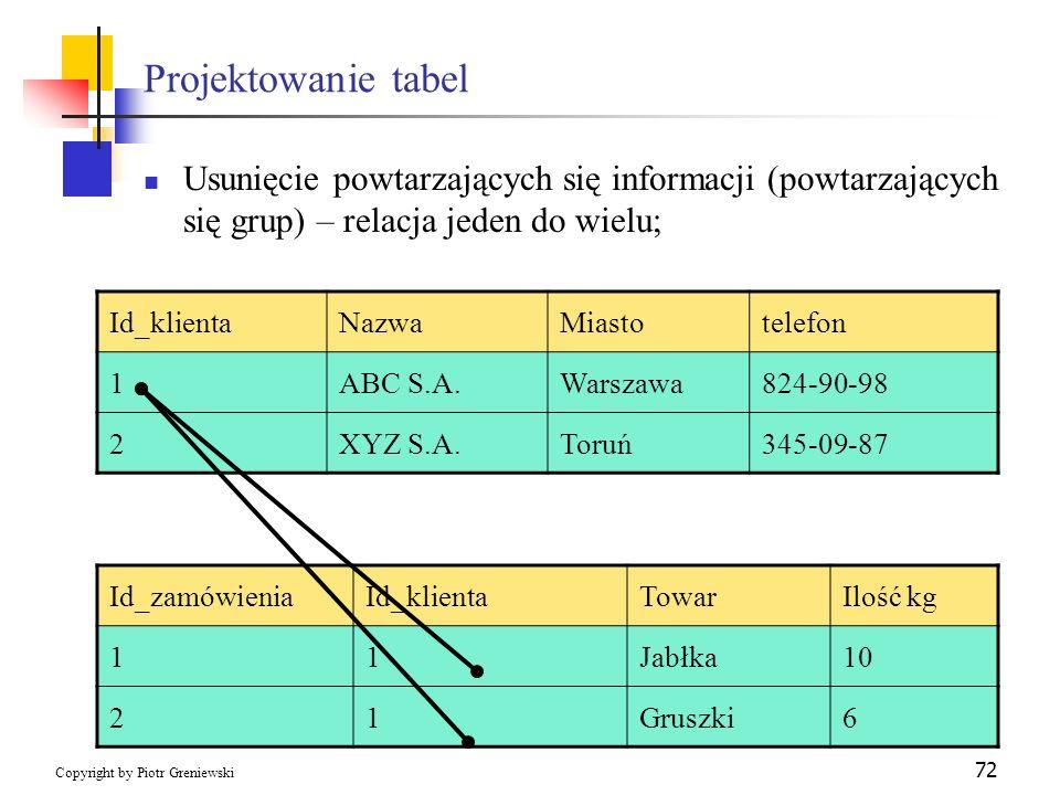 Projektowanie tabel Usunięcie powtarzających się informacji (powtarzających się grup) – relacja jeden do wielu;