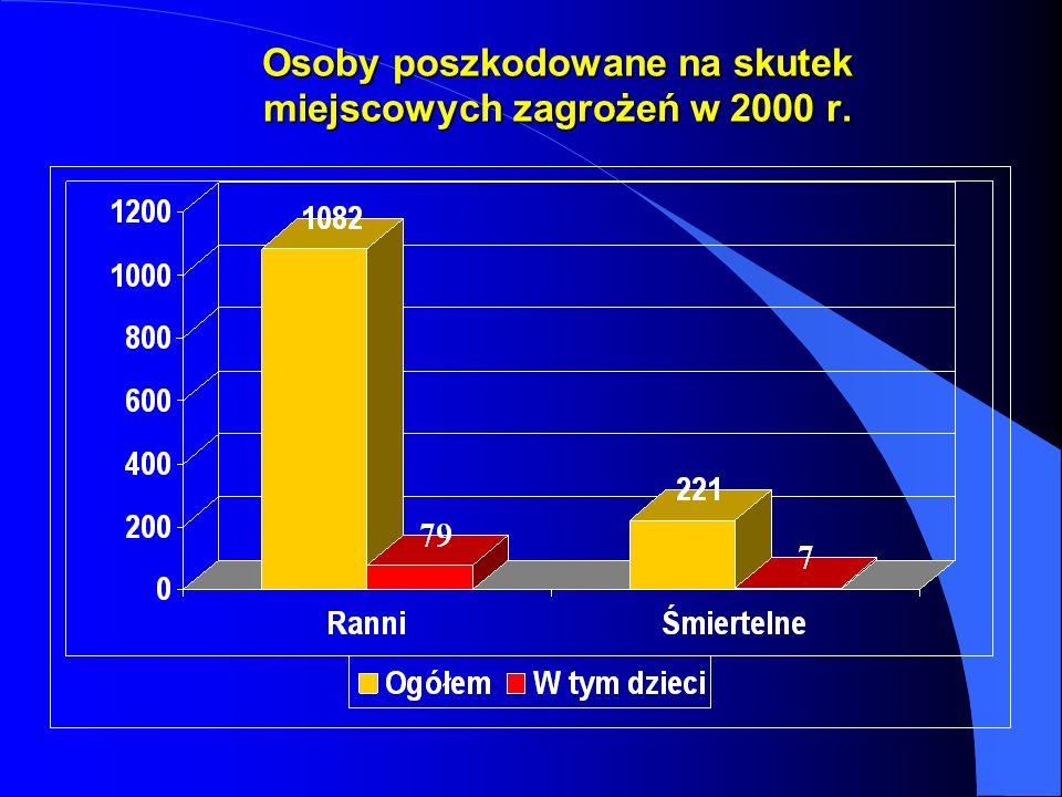 Osoby poszkodowane na skutek miejscowych zagrożeń w 2000 r.