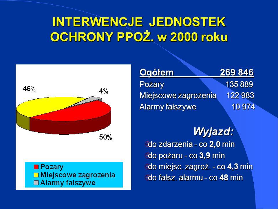 INTERWENCJE JEDNOSTEK OCHRONY PPOŻ. w 2000 roku