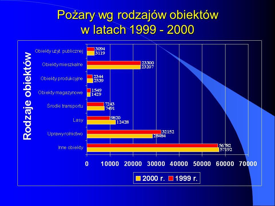 Pożary wg rodzajów obiektów w latach 1999 - 2000