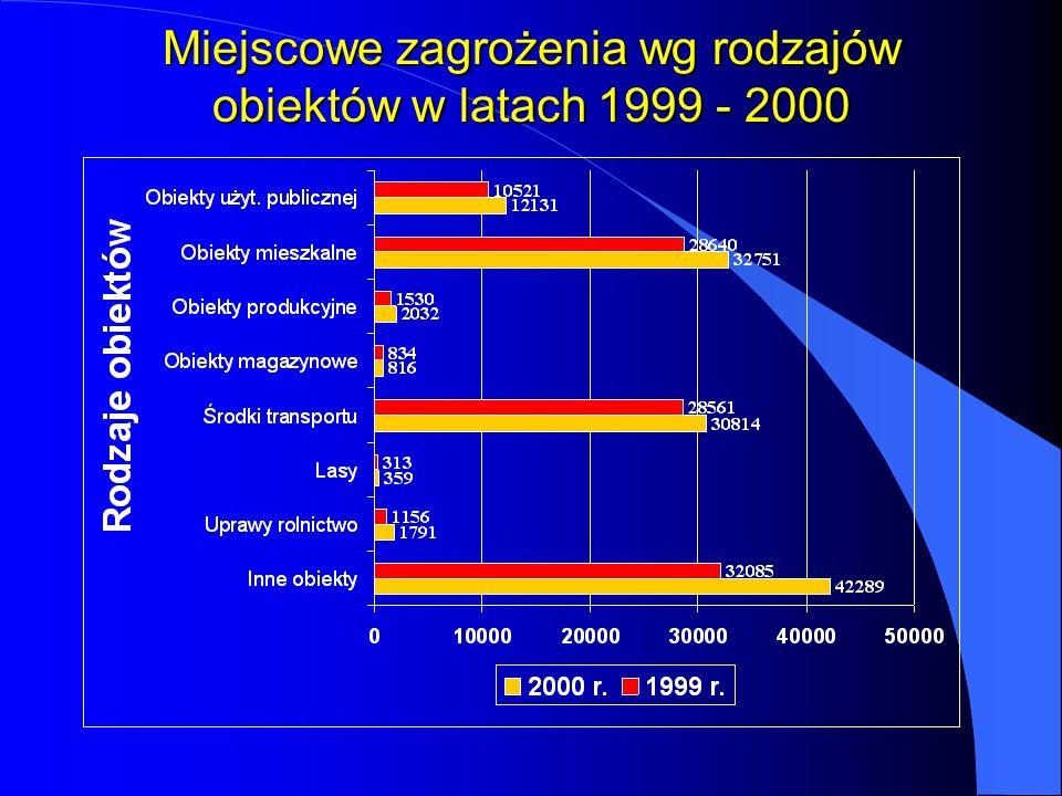 Miejscowe zagrożenia wg rodzajów obiektów w latach 1999 - 2000
