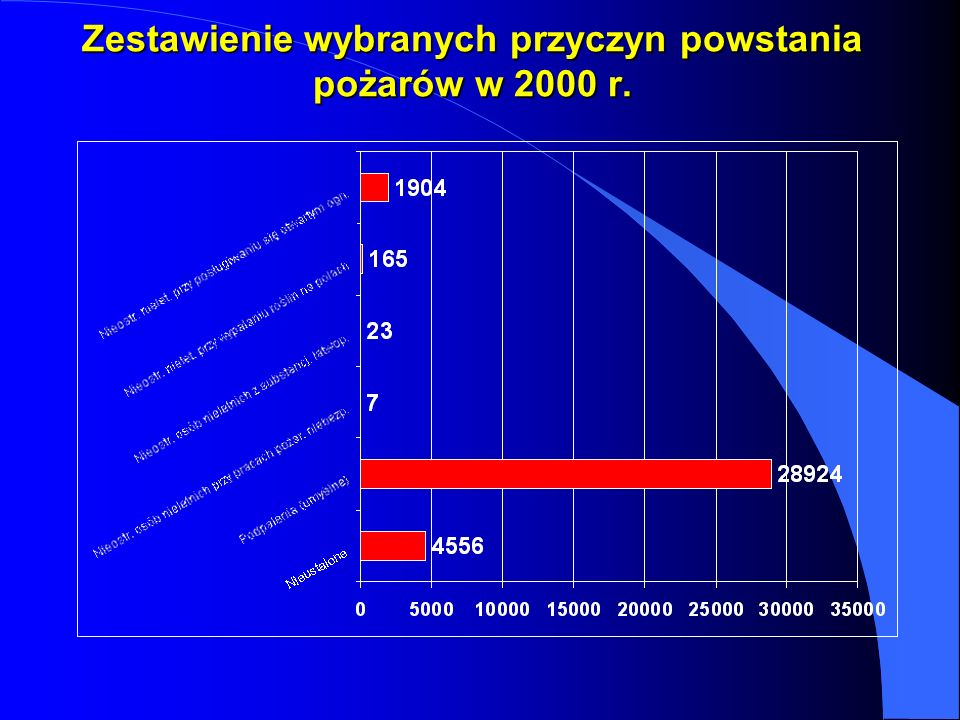 Zestawienie wybranych przyczyn powstania pożarów w 2000 r.